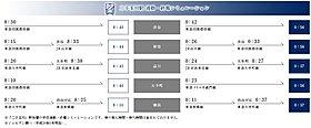 通勤・終電シミュレーション(二子玉川駅)