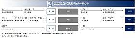 通勤・終電シミュレーション(用賀駅)