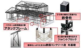大切な家族を、地震から守り抜く為の制震鉄骨軸組構造。