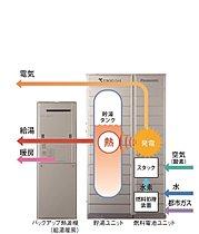 【家庭用燃料電池エネファーム】家庭で電気とお湯を作るシステム