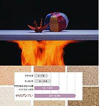 外壁は耐火性能に優れた旭化成のへ-ベルパワ-ボ-ドを採用