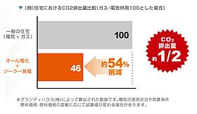 電気代以外にも、CO2排出量を大幅削減。