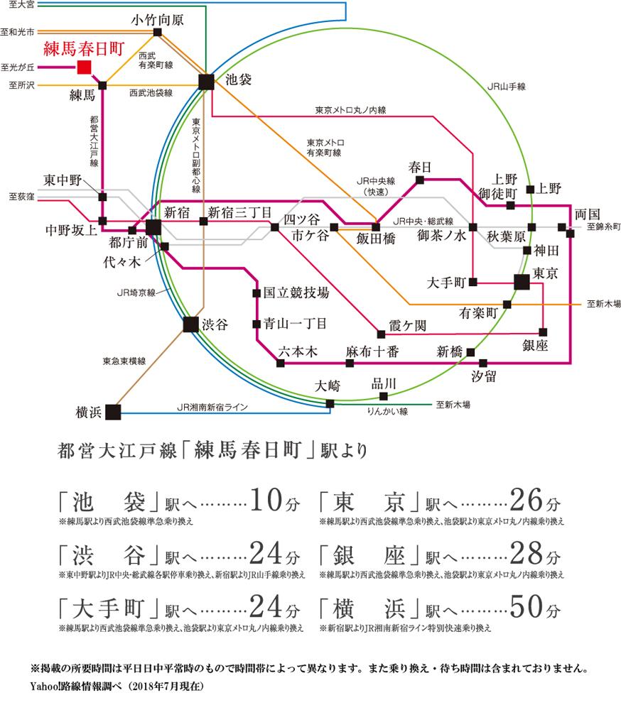 デュオステージ練馬春日町:交通図