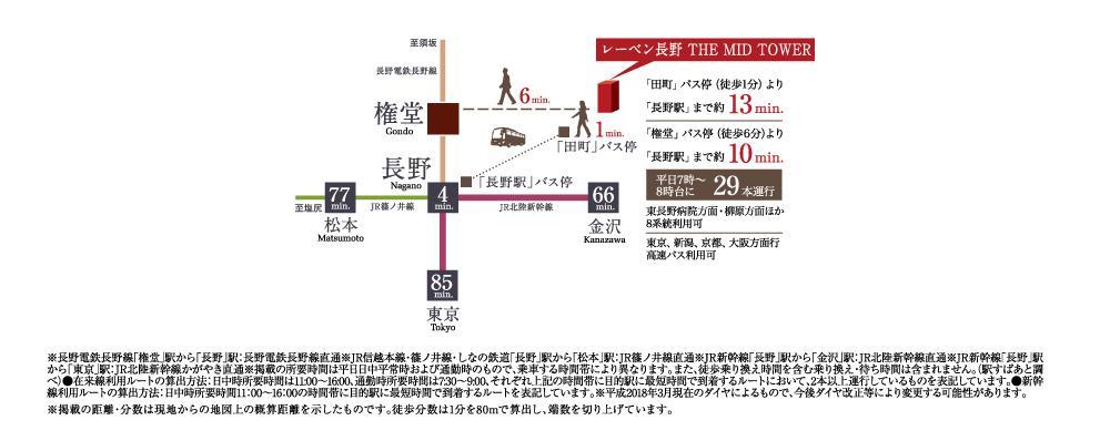 レーベン長野 THE MID TOWER:交通図