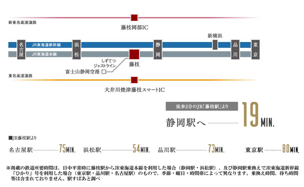 レーベン藤枝PRIOR:交通図