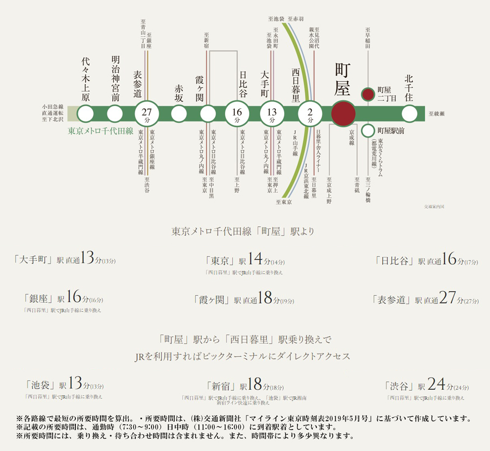 クリオ町屋ウエストマークス:交通図