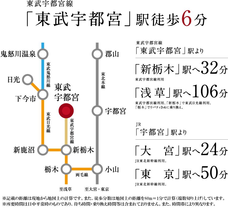 サーパス東武宇都宮ウエストスクエア:交通図