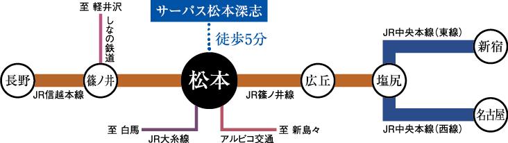 サーパス松本深志:交通図