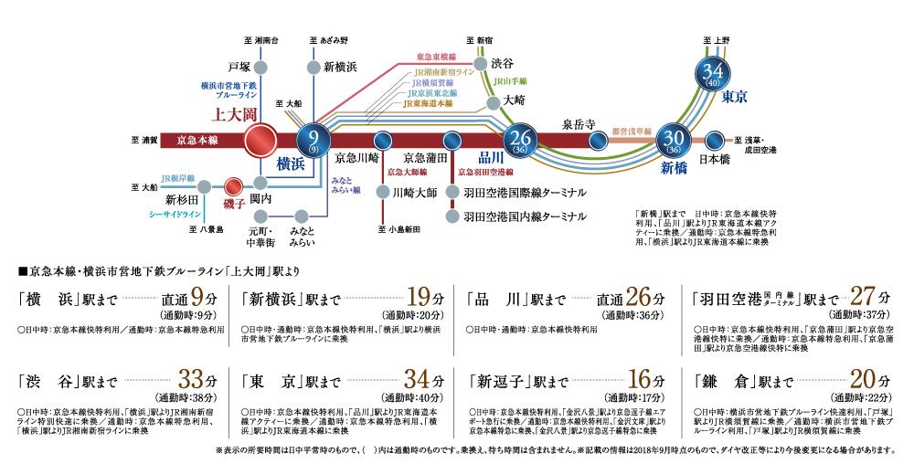 ヴェレーナシティ上大岡:交通図