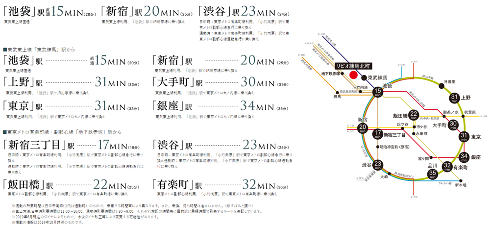 リビオ練馬北町:交通図