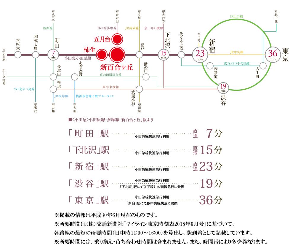 ライフレビュー新百合ヶ丘:交通図