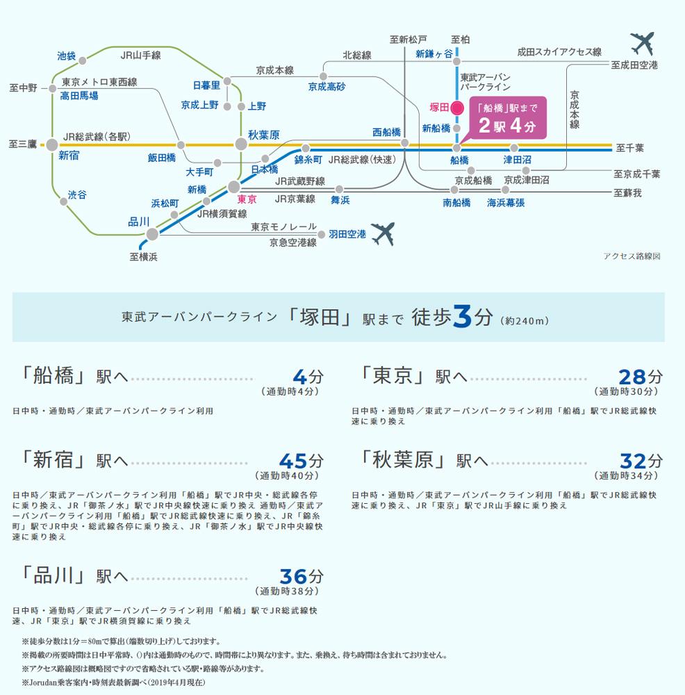 プレミスト船橋塚田:交通図