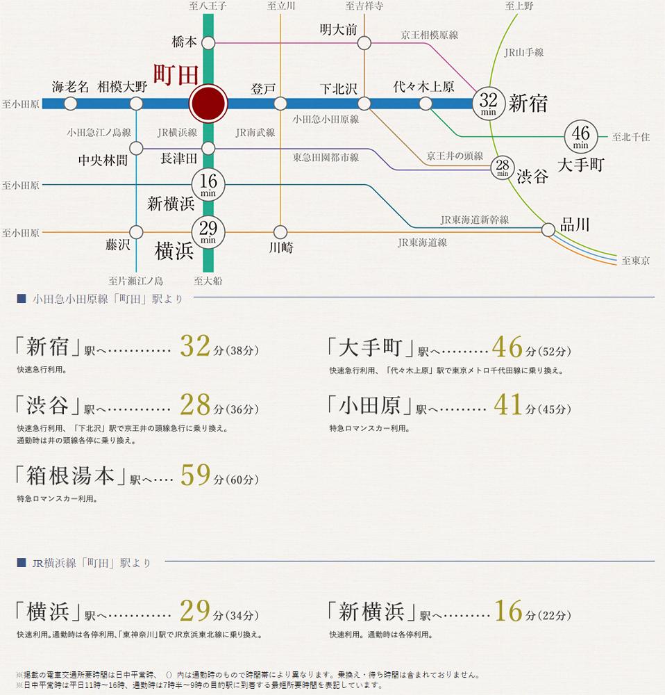 プレミスト町田中町:交通図
