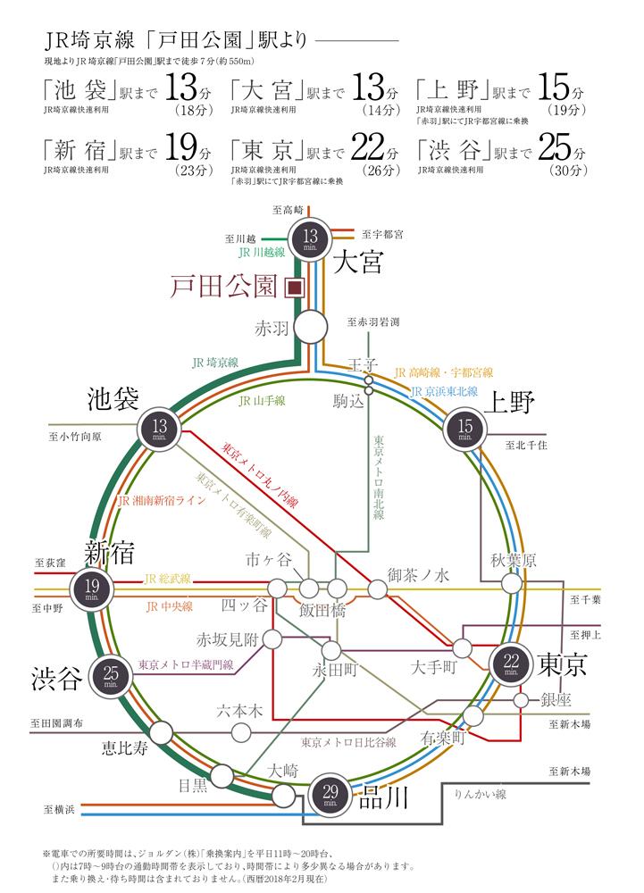 サンクレイドル戸田公園:交通図