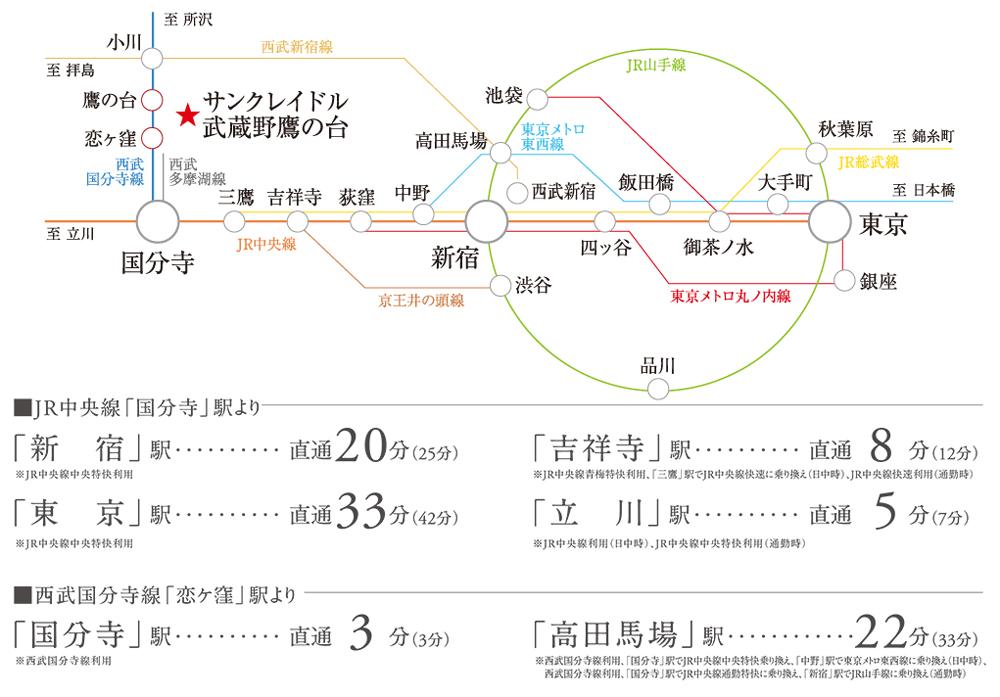 サンクレイドル武蔵野鷹の台:交通図