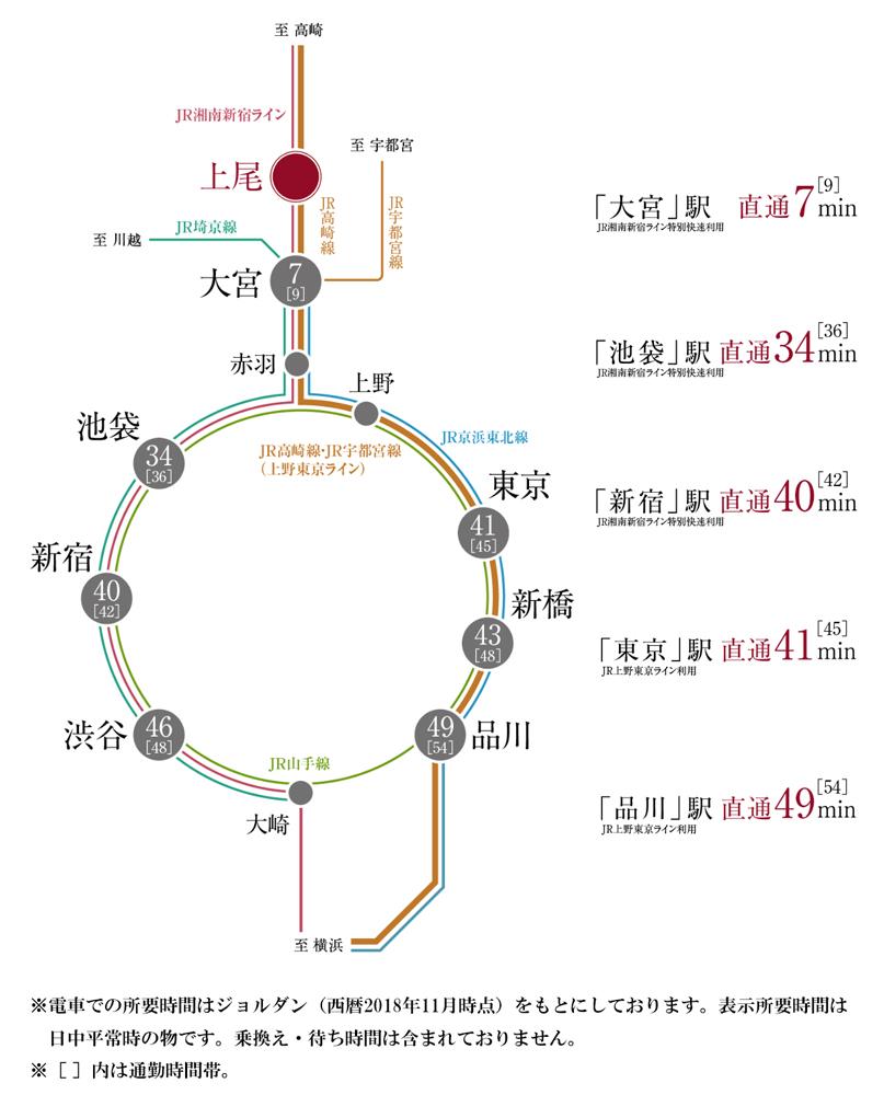 サンクレイドル上尾:交通図