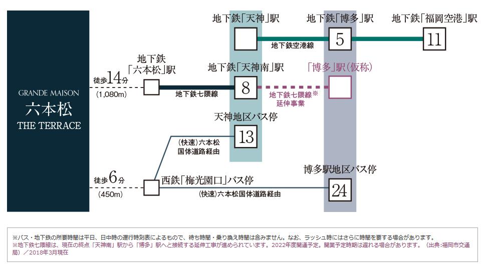 グランドメゾン六本松ザ・テラス:交通図