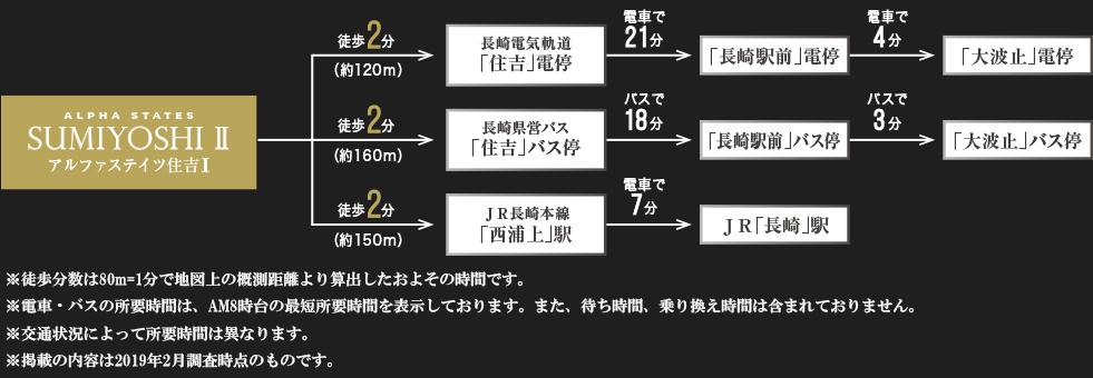 アルファステイツ住吉II:交通図