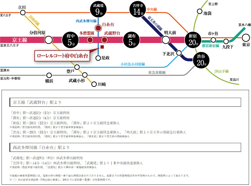 ローレルコート府中白糸台:交通図