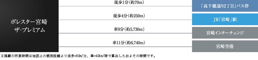 ポレスター宮崎ザ・プレミアム:交通図