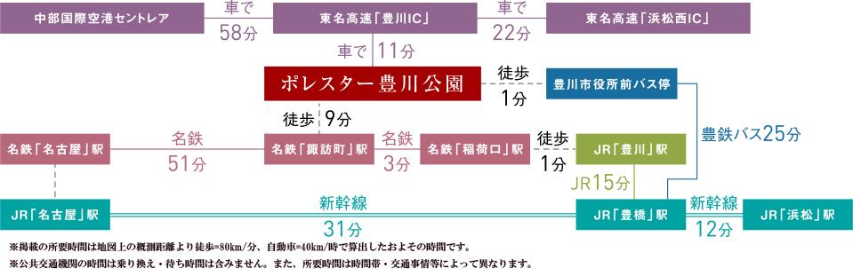 ポレスター豊川公園:交通図