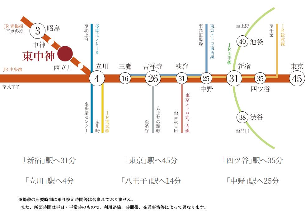 ポレスター昭和記念公園:交通図