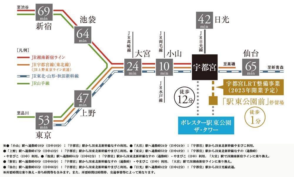 ポレスター駅東公園ザ・タワー:交通図
