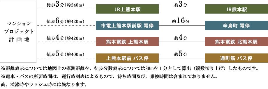 MJRザ・ガーデン上熊本駅前:交通図