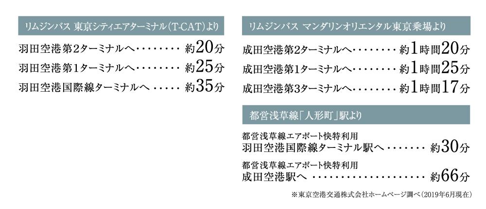 GREEN PARK 日本橋人形町:交通図