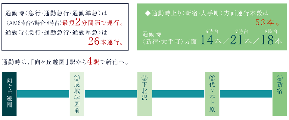 プレシス向ヶ丘遊園:交通図