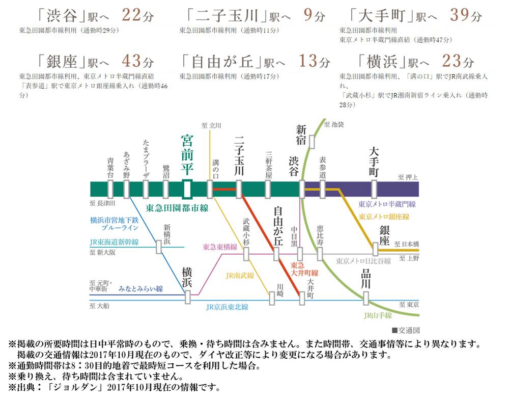 ジオ宮前平:交通図