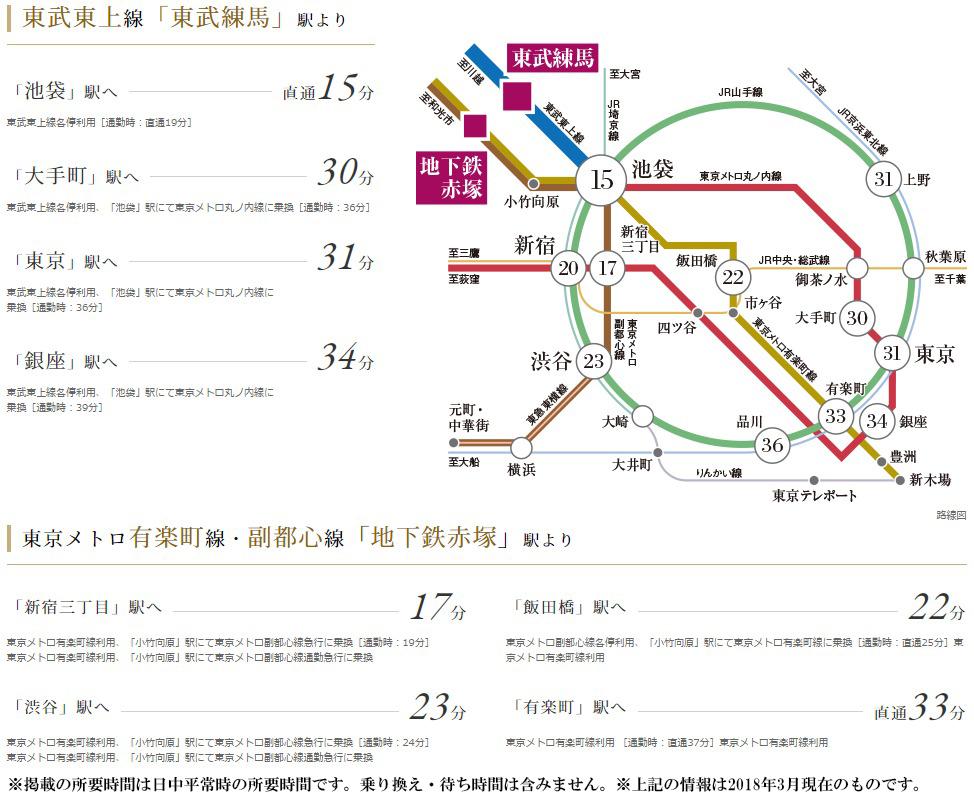 ジオ練馬北町:交通図