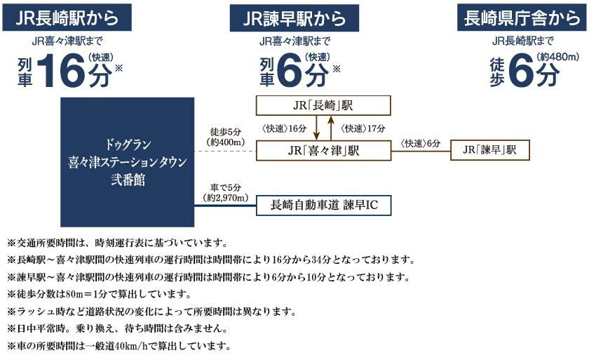 ドゥグラン喜々津ステーションタウン弐番館:交通図