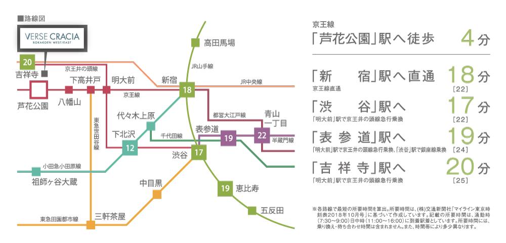 ヴァースクレイシア芦花公園:交通図