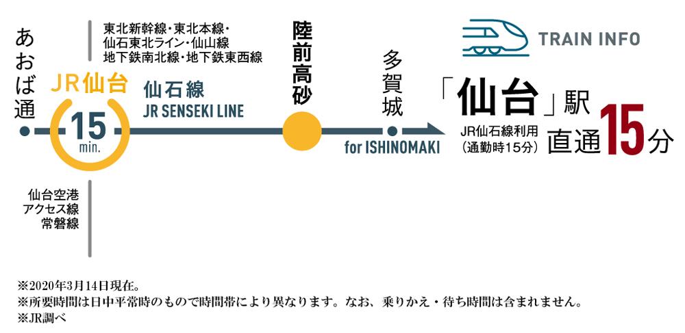 プレシス仙台 高砂:交通図