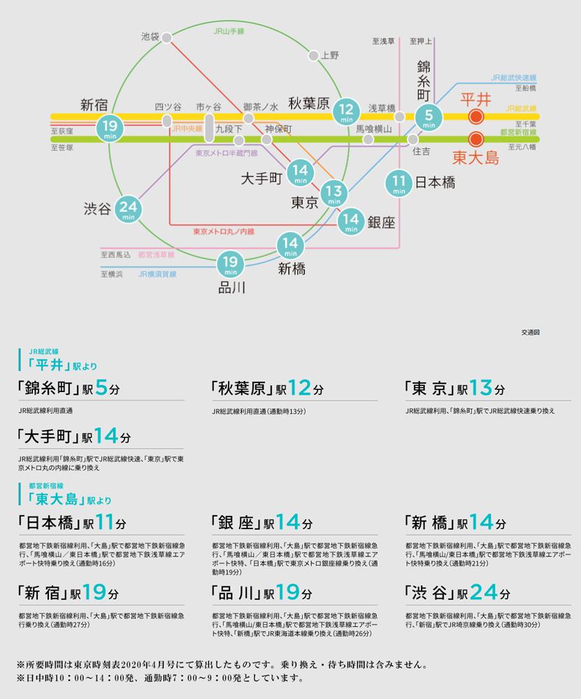 オーベルグランディオ平井:交通図