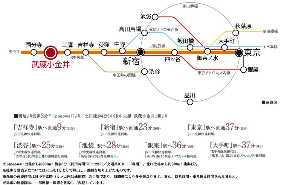 シティハウス武蔵小金井:交通図