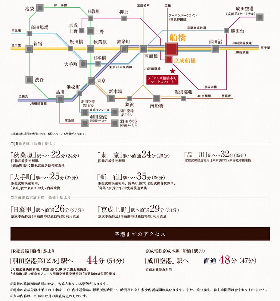 ライオンズ船橋本町マークスフォート:交通図