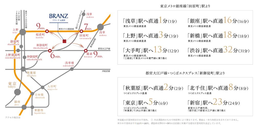 ブランズ元浅草:交通図