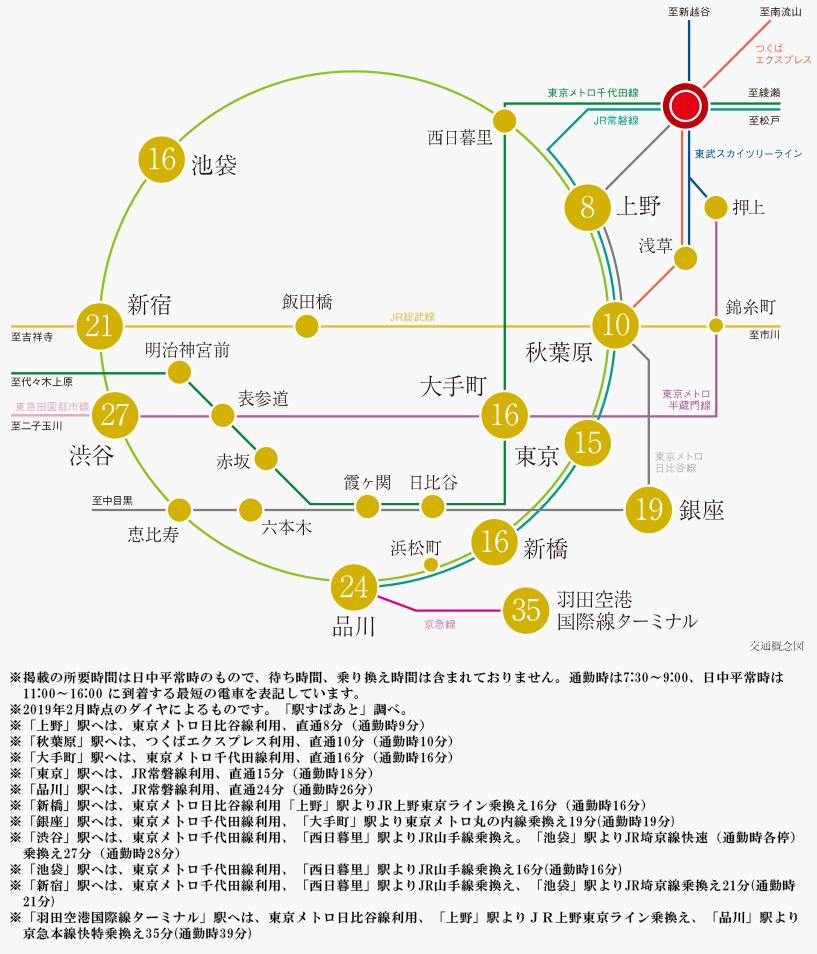 ブランズ北千住:交通図