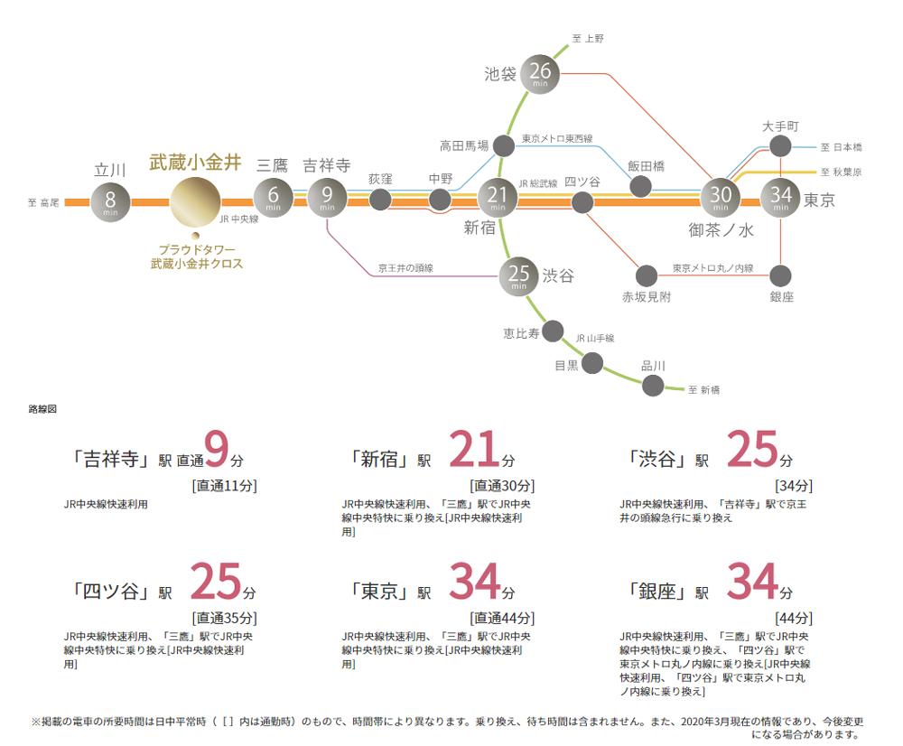プラウドタワー武蔵小金井クロス:交通図