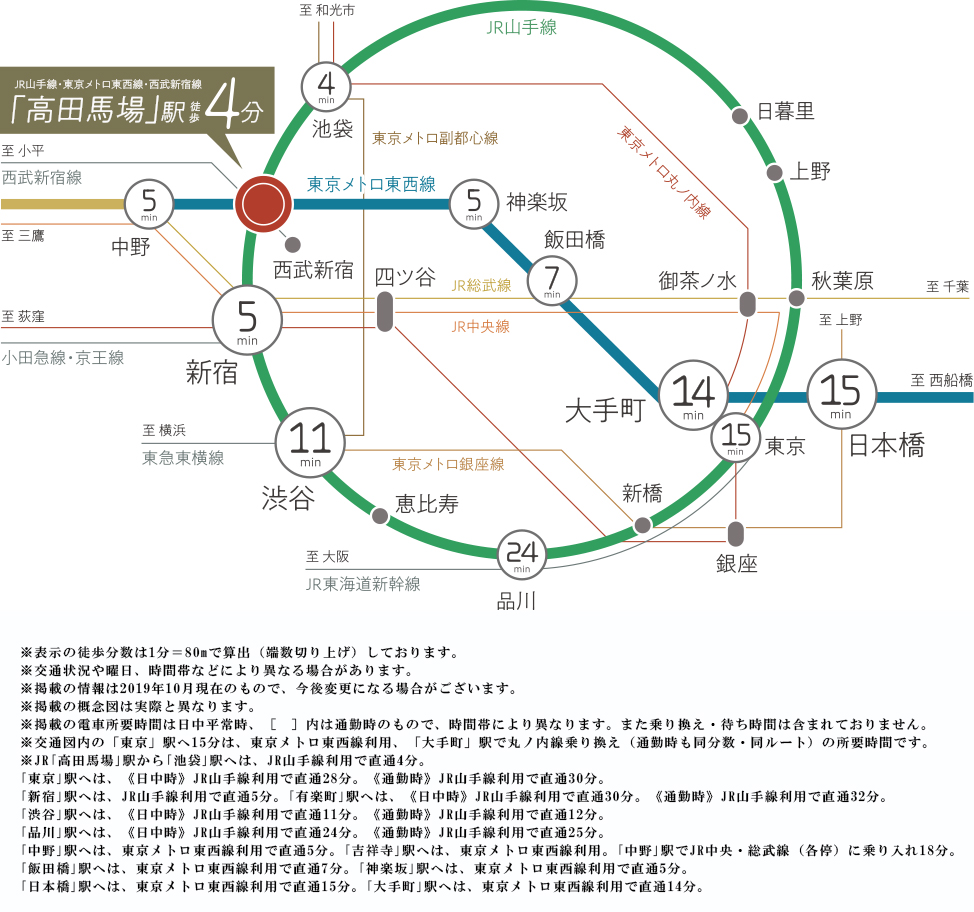 プラウド高田馬場:交通図