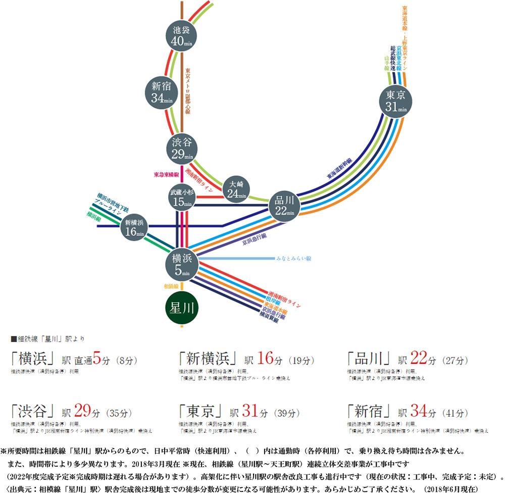 パークホームズ横濱星川:交通図