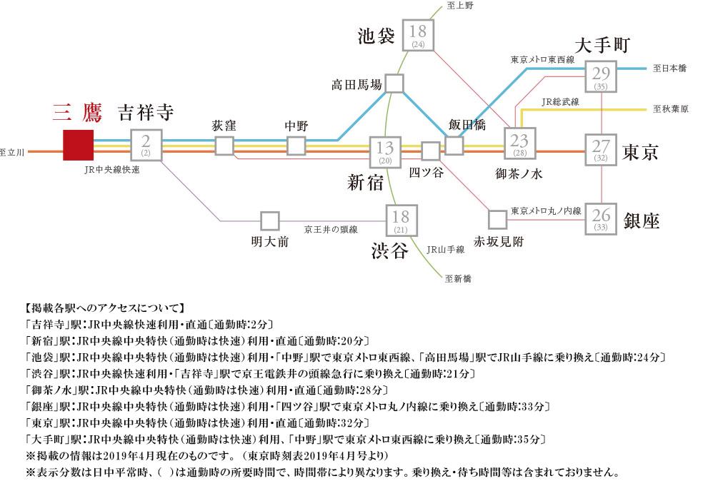 ザ・パークハウス 三鷹レジデンス:交通図