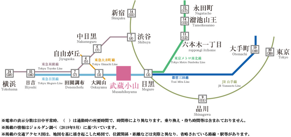 ザ・パークハウス 目黒本町:交通図