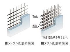建物の耐久性を高めるダブル配筋。建物の主要な床や壁は、コンクリート内の鉄筋を二列に配するダブル配筋としました。