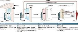 外構・アプローチ周りから住戸入口まで、4段階のセキュリティシステムを設けています。マンションだからこそ実現できたこのシステムが、24時間休むことなく、入居者の安全を見守ります。