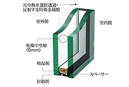 [遮熱効果]Low-E複層ガラス