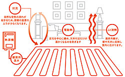 熱源機で加熱した暖房用の温水を、暖房用のポンプでお部屋に設置した床暖房に循環させ、その熱でを利用して空間を暖めます。※リビング・ダイニングのみ