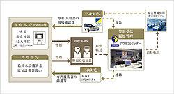ALSOK(綜合警備保障)と提携した24時間セキュリティシステムを導入。共用部分および専有部分の各種センサーが異常(火災・非常通報等)をキャッチすると、管理会社や警備会社へ自動通報。※概念図